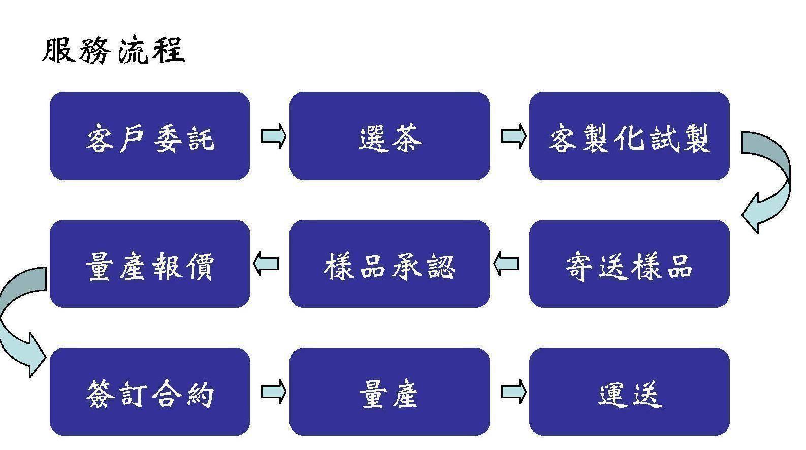 泡茶的步骤图标