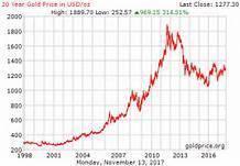 即時黃金價格~最新國際金價走勢技術圖表