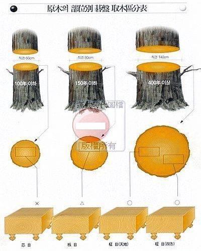 圖示10   原木棋橔取木品質等級區分表.(點圖放大)