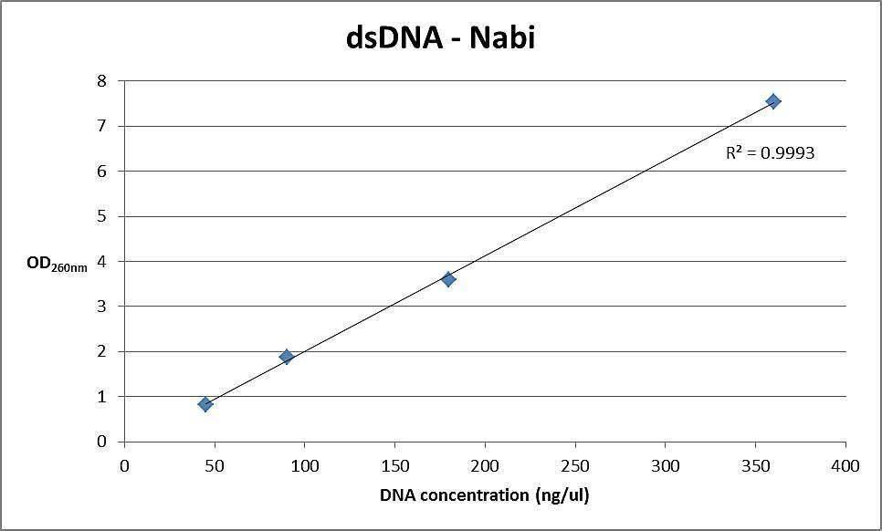 Nano UV/Vis