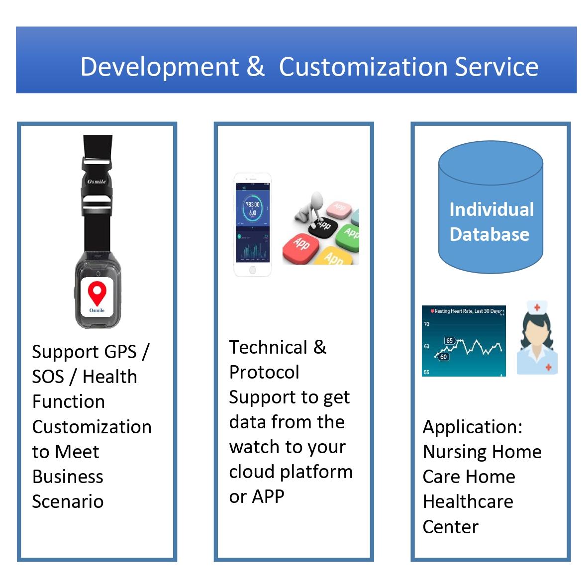 Osmile ED1000 GPS Tracker for dementia & Alzheimer Pendant-8 (GPS Tracker Pendant)