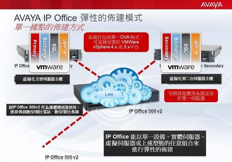 瑛聲AVAYA IP Office會議