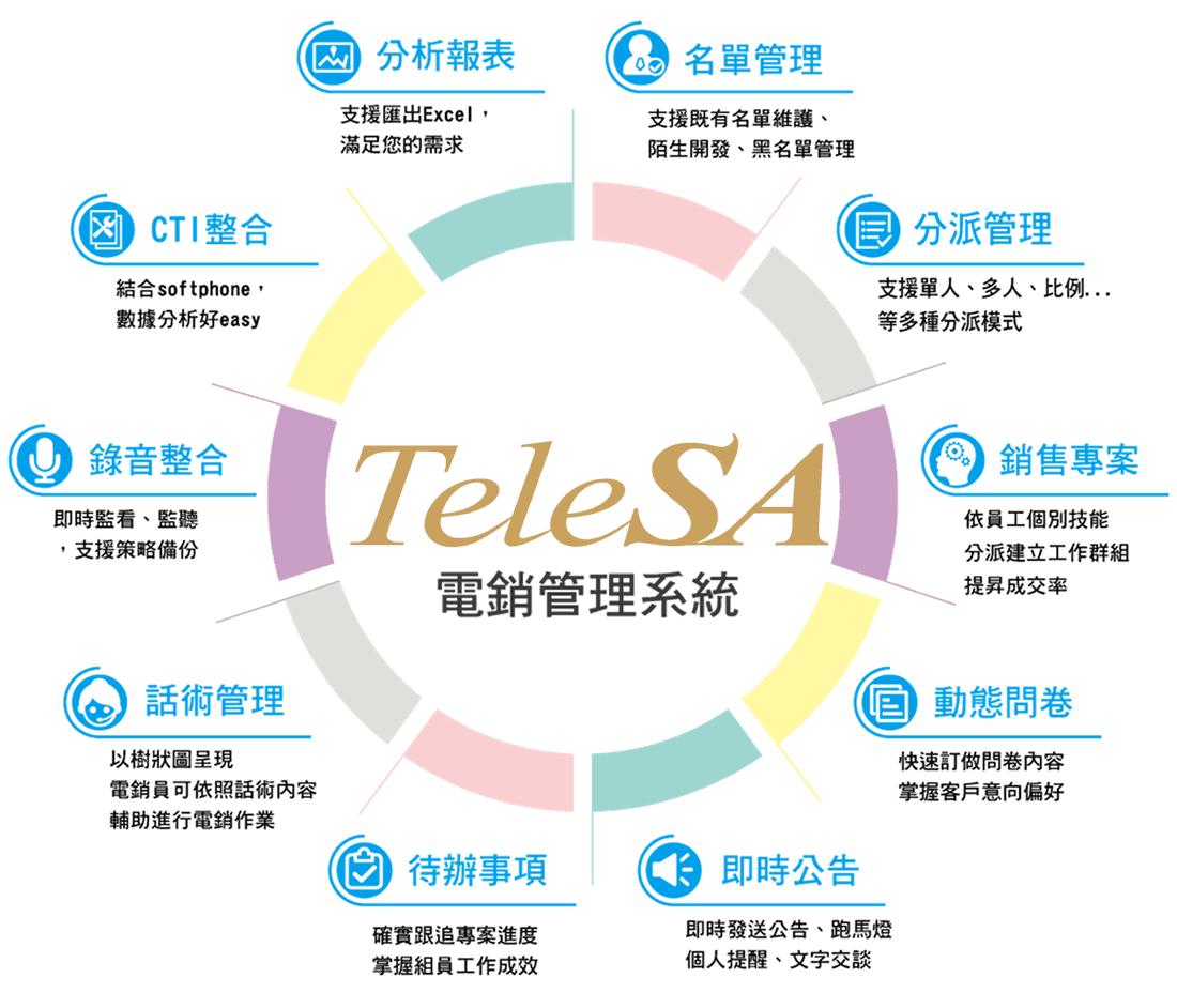 TeleSA智能電銷系統-十大Ai功能-engsound瑛聲科技-黑名單-分派-整合-報表