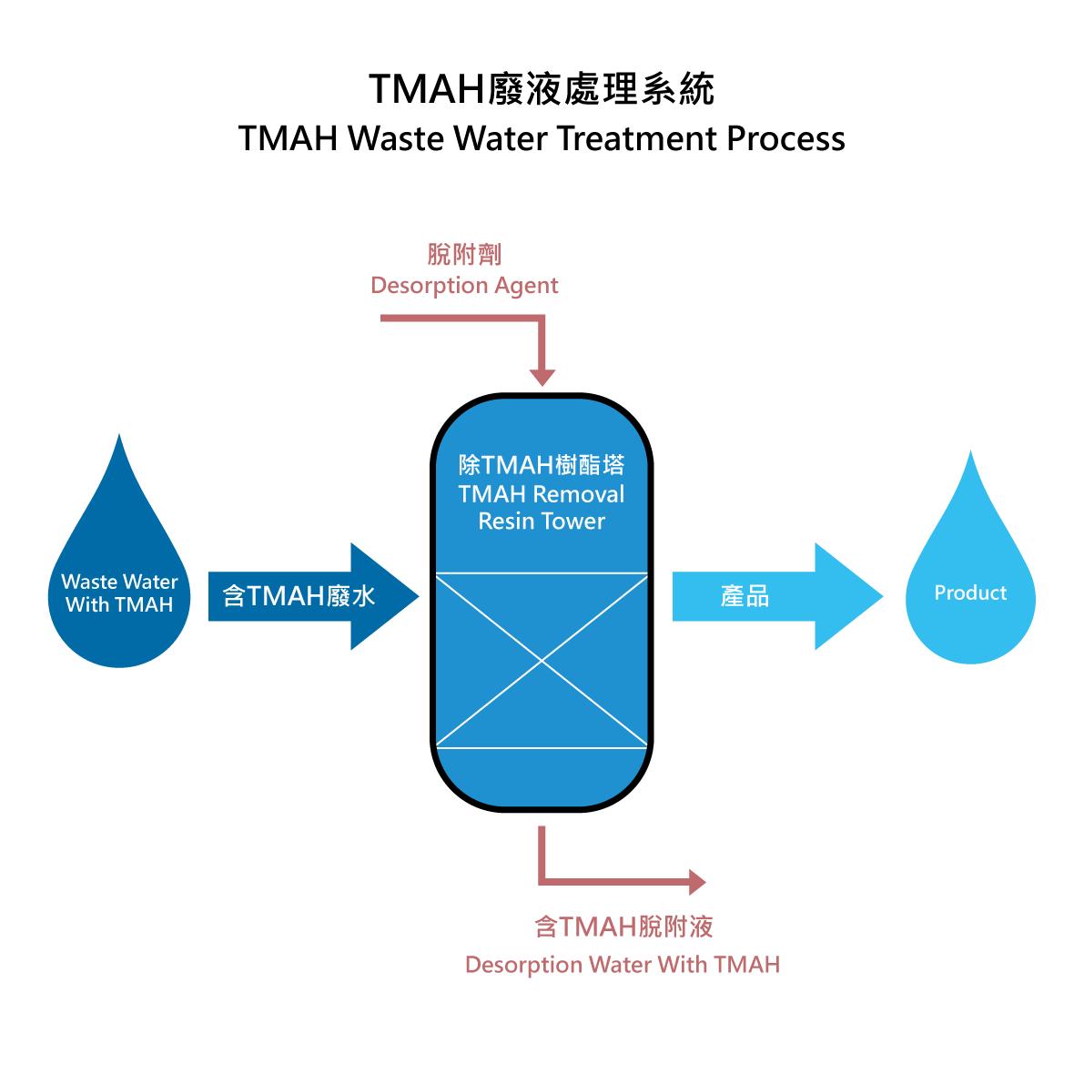 TMAH廢液處理系統-台灣歐雅實業