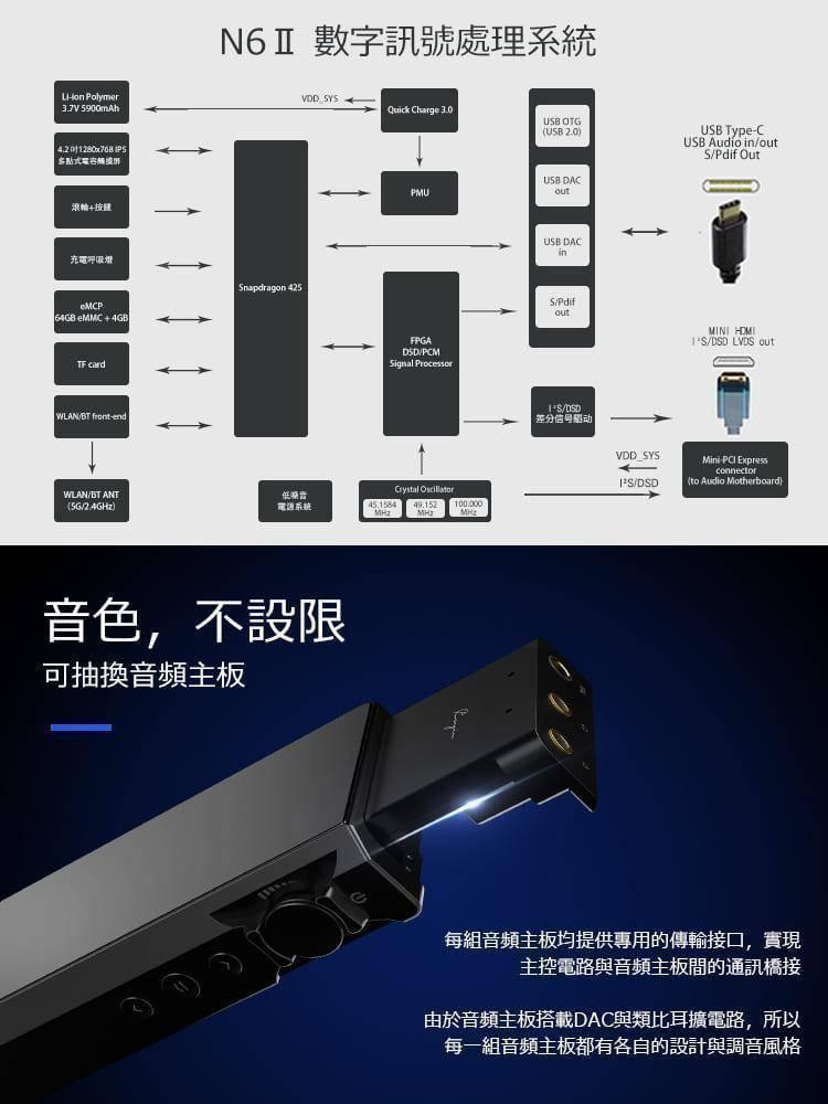 【音樂趨勢】Cayin N6Ⅱ隨身Hi-Fi音樂播放器-A01音頻板組合 [預購]