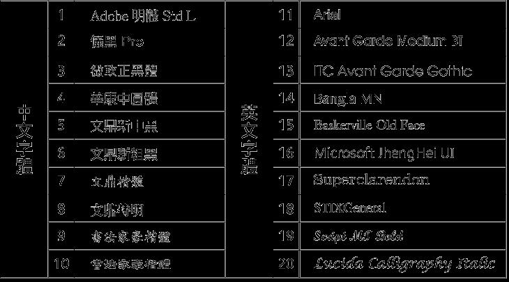 常見名片設計印刷字體表